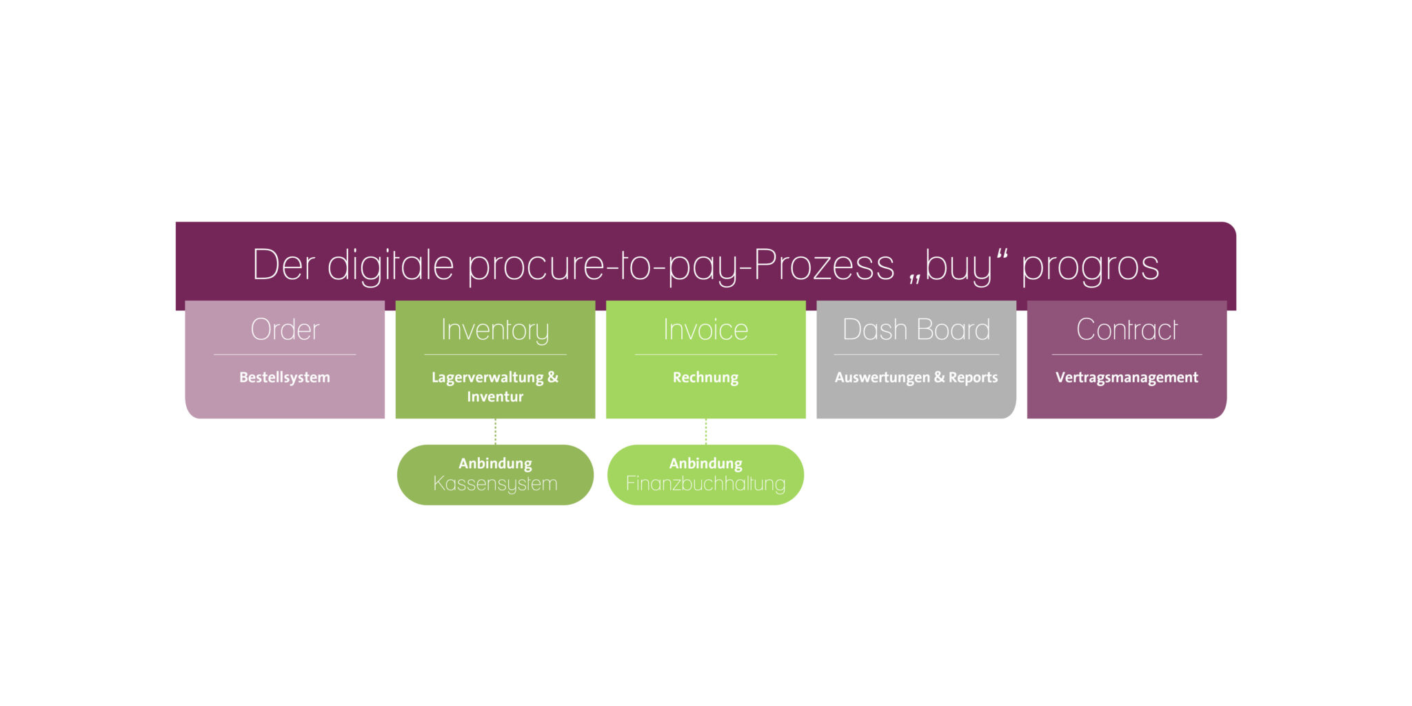 progros Grafik Procure to Pay Balken